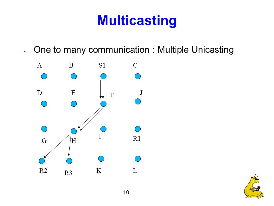 10 Multicasting ● One to many communication : Multiple Unicasting S1 R1 R2 R3 CBA F E I H D G J LK