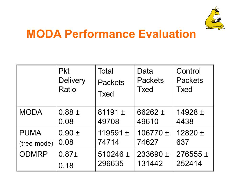 MODA Performance Evaluation Pkt Delivery Ratio Total Packets Txed Data Packets Txed Control Packets Txed MODA0.88 ± 0.08 81191 ± 49708 66262 ± 49610 14928 ± 4438 PUMA (tree-mode) 0.90 ± 0.08 119591 ± 74714 106770 ± 74627 12820 ± 637 ODMRP0.87± 0.18 510246 ± 296635 233690 ± 131442 276555 ± 252414
