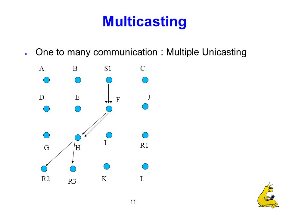 11 Multicasting ● One to many communication : Multiple Unicasting S1 R1 R2 R3 CBA F E I H D G J LK