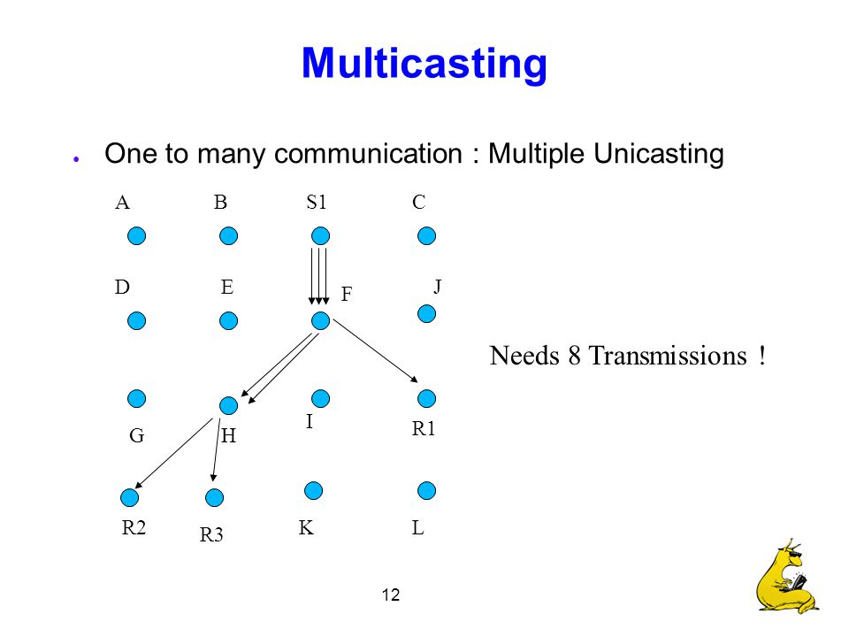 12 Multicasting ● One to many communication : Multiple Unicasting S1 R1 R2 R3 CBA F E I H D G Needs 8 Transmissions .
