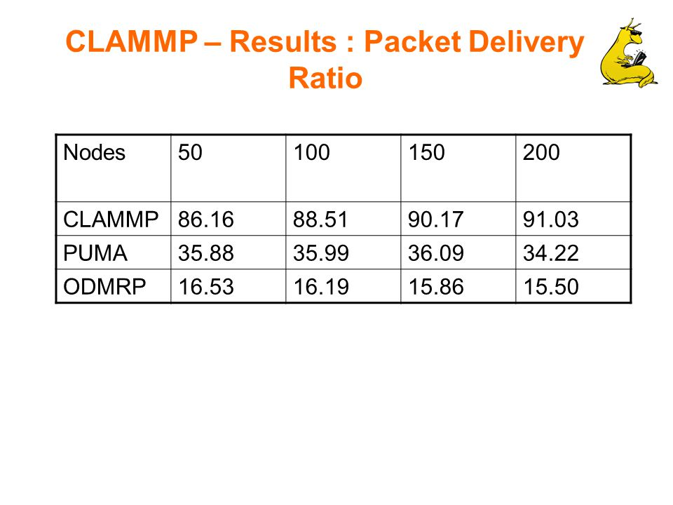 CLAMMP – Results : Packet Delivery Ratio Nodes50100150200 CLAMMP86.1688.5190.1791.03 PUMA35.8835.9936.0934.22 ODMRP16.5316.1915.8615.50