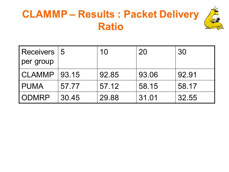 CLAMMP – Results : Packet Delivery Ratio Receivers per group 5102030 CLAMMP93.1592.8593.0692.91 PUMA57.7757.1258.1558.17 ODMRP30.4529.8831.0132.55