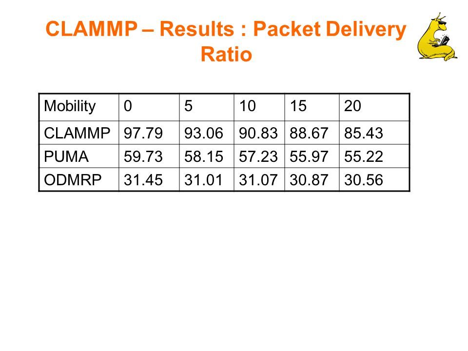 CLAMMP – Results : Packet Delivery Ratio Mobility05101520 CLAMMP97.7993.0690.8388.6785.43 PUMA59.7358.1557.2355.9755.22 ODMRP31.4531.0131.0730.8730.56