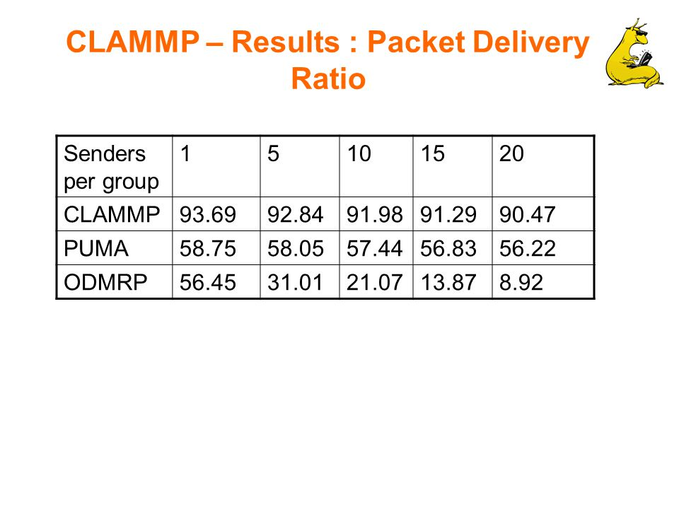 CLAMMP – Results : Packet Delivery Ratio Senders per group 15101520 CLAMMP93.6992.8491.9891.2990.47 PUMA58.7558.0557.4456.8356.22 ODMRP56.4531.0121.0713.878.92