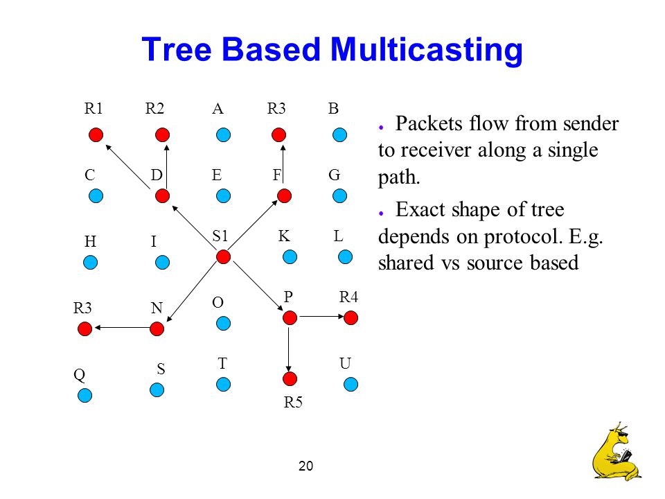 20 Tree Based Multicasting R2R1R3A C B DEFG H K I S1L R3 O N R4P Q T S R5 U ● Packets flow from sender to receiver along a single path.
