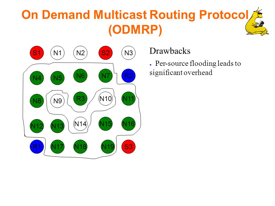 On Demand Multicast Routing Protocol (ODMRP) S1 R2 N1S2N2N3 N7 N5 N6 N4 N10R3 N9 N12 R1 N8 N16N15N14 N17 N13 N11 S3N19N18 Drawbacks ● Per-source flooding leads to significant overhead