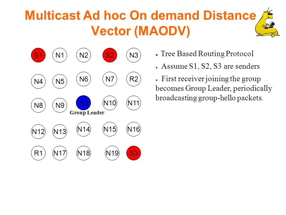 Multicast Ad hoc On demand Distance Vector (MAODV) S1 R2 N1S2N2N3 N7 N5 N6 N4 N10 R3 N9 N12 R1 N8 N16N15N14 N17 N13 N11 S3N19N18 ● Tree Based Routing Protocol ● Assume S1, S2, S3 are senders ● First receiver joining the group becomes Group Leader, periodically broadcasting group-hello packets.