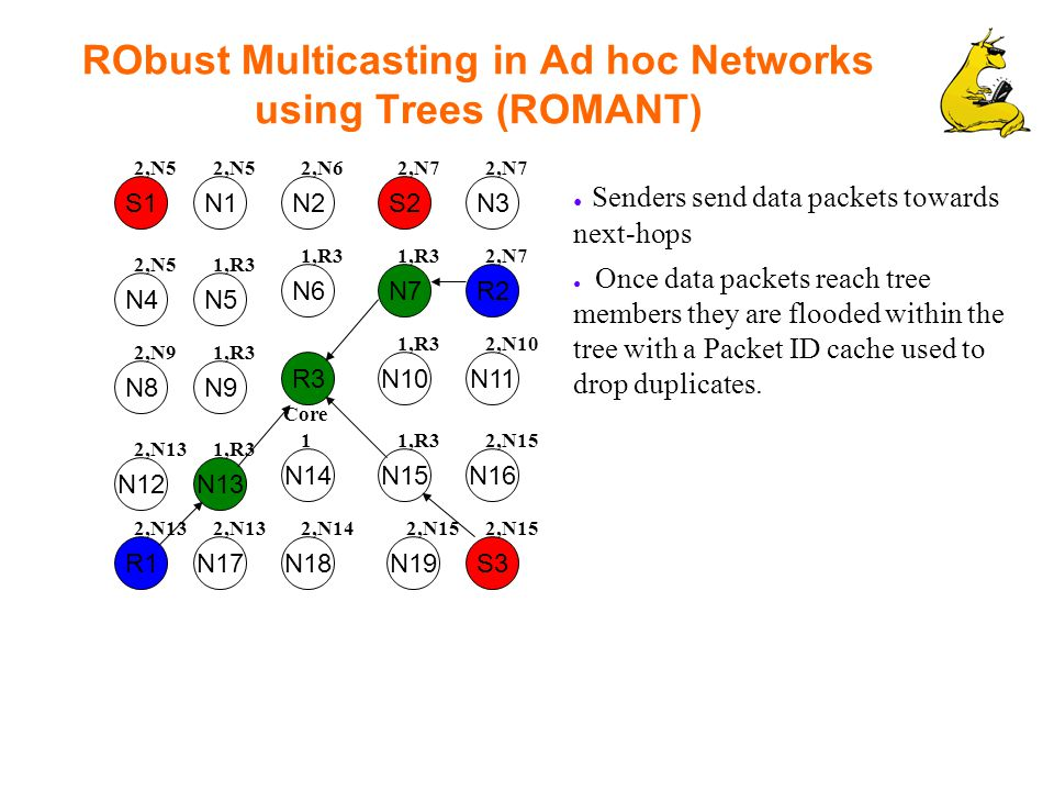 RObust Multicasting in Ad hoc Networks using Trees (ROMANT) S1 R2 N1S2N2N3 N7 N5 N6 N4 N10R3 N9 N12 R1 N8 N16N15N14 N17 N13 N11 S3N19N18 ● Senders send data packets towards next-hops ● Once data packets reach tree members they are flooded within the tree with a Packet ID cache used to drop duplicates.