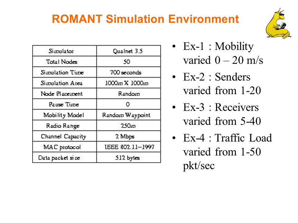 ROMANT Simulation Environment Ex-1 : Mobility varied 0 – 20 m/s Ex-2 : Senders varied from 1-20 Ex-3 : Receivers varied from 5-40 Ex-4 : Traffic Load varied from 1-50 pkt/sec