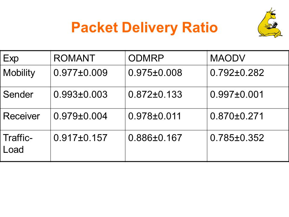 Packet Delivery Ratio ExpROMANTODMRPMAODV Mobility0.977±0.0090.975±0.0080.792±0.282 Sender0.993±0.0030.872±0.1330.997±0.001 Receiver0.979±0.0040.978±0.0110.870±0.271 Traffic- Load 0.917±0.1570.886±0.1670.785±0.352