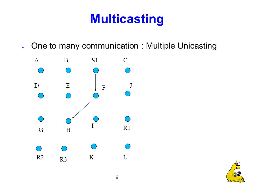 6 Multicasting ● One to many communication : Multiple Unicasting S1 R1 R2 R3 CBA F E I H D G J LK
