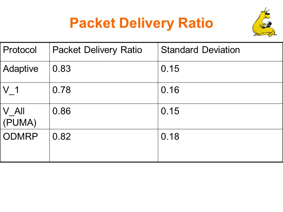 Packet Delivery Ratio ProtocolPacket Delivery RatioStandard Deviation Adaptive0.830.15 V_10.780.16 V_All (PUMA) 0.860.15 ODMRP0.820.18