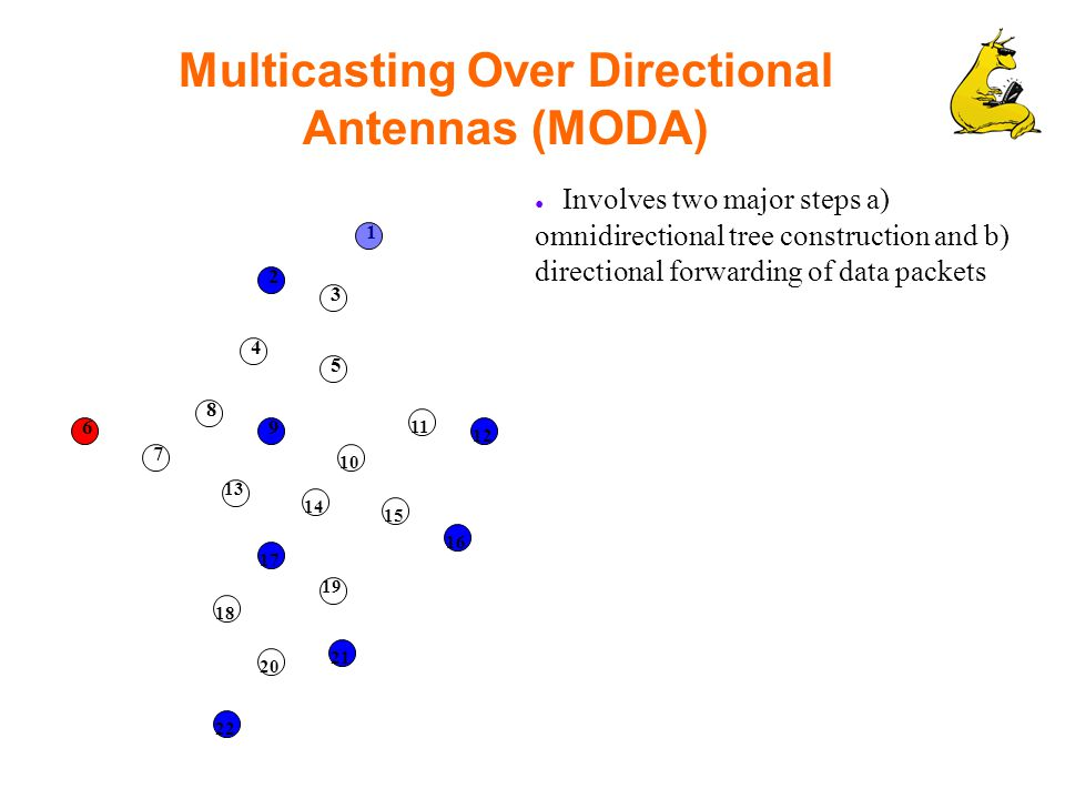Multicasting Over Directional Antennas (MODA) ● Involves two major steps a) omnidirectional tree construction and b) directional forwarding of data packets 1 2 3 4 6 5 10 7 8 9 11 12 13 14 15 16 19 17 18 20 21 22