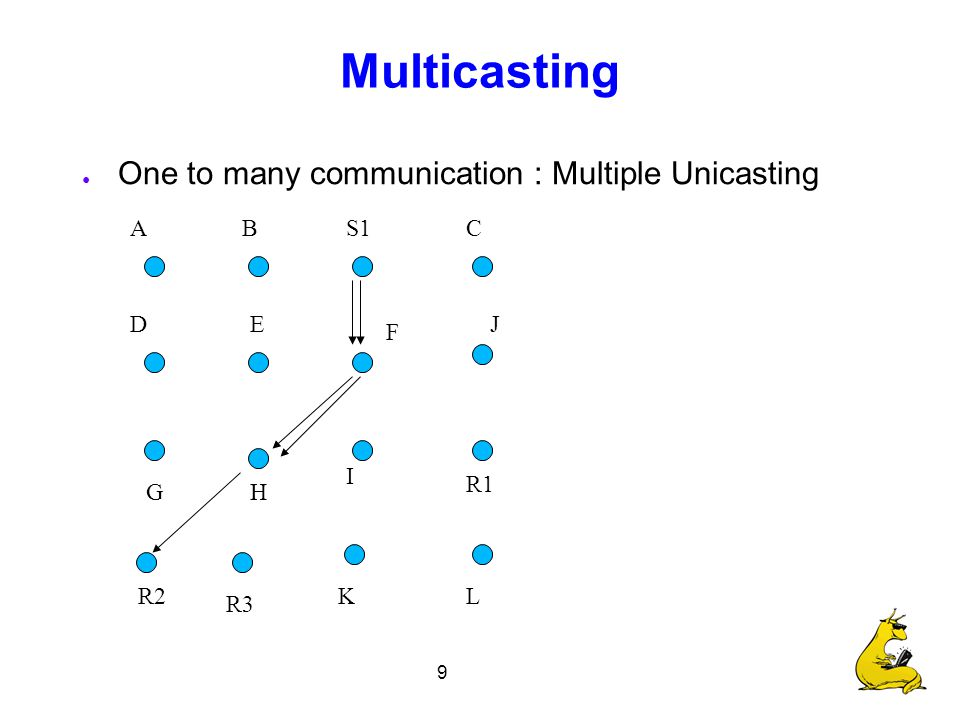 9 Multicasting ● One to many communication : Multiple Unicasting S1 R1 R2 R3 CBA F E I H D G J LK