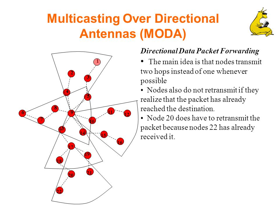 Multicasting Over Directional Antennas (MODA) Directional Data Packet Forwarding The main idea is that nodes transmit two hops instead of one whenever possible Nodes also do not retransmit if they realize that the packet has already reached the destination.