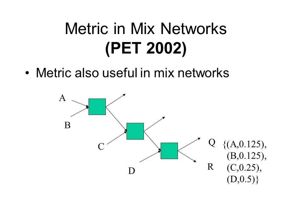 Metric in Mix Networks (PET 2002) Metric also useful in mix networks Q R D B {(A,0.125), (B,0.125), (C,0.25), (D,0.5)} A C