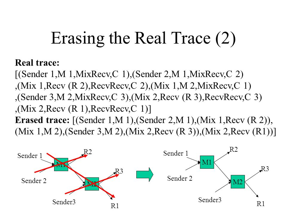 Erasing the Real Trace (2) Real trace: [(Sender 1,M 1,MixRecv,C 1),(Sender 2,M 1,MixRecv,C 2),(Mix 1,Recv (R 2),RecvRecv,C 2),(Mix 1,M 2,MixRecv,C 1),(Sender 3,M 2,MixRecv,C 3),(Mix 2,Recv (R 3),RecvRecv,C 3),(Mix 2,Recv (R 1),RecvRecv,C 1)] Erased trace: [(Sender 1,M 1),(Sender 2,M 1),(Mix 1,Recv (R 2)), (Mix 1,M 2),(Sender 3,M 2),(Mix 2,Recv (R 3)),(Mix 2,Recv (R1))] M2 M1 Sender 2 Sender 1 Sender3 R2 R1 R3 M2 M1 Sender 2 Sender 1 Sender3 R2 R1 R3
