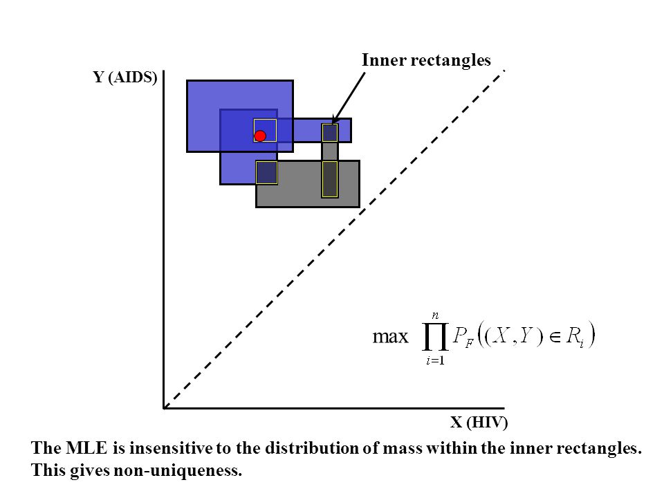 max Inner rectangles The MLE is insensitive to the distribution of mass within the inner rectangles.