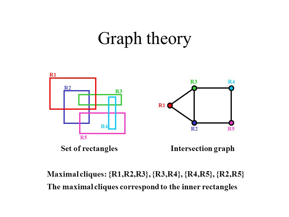 Graph theory R4 R1 R2 R3 R5 R3R4 R2R5 R1 Intersection graph The maximal cliques correspond to the inner rectangles Maximal cliques: {R1,R2,R3}, {R3,R4}, {R4,R5}, {R2,R5} Set of rectangles