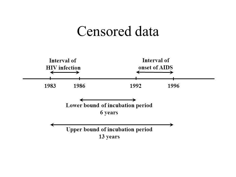 Censored data 1983198619921996 Interval of HIV infection Interval of onset of AIDS Lower bound of incubation period 6 years Upper bound of incubation period 13 years