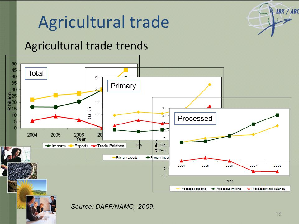 Agricultural trade trends 18 Source: DAFF/NAMC, 2009. Total Primary Processed Agricultural trade