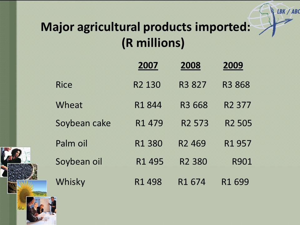 Major agricultural products imported: (R millions) 2007 2008 2009 Rice R2 130 R3 827 R3 868 Wheat R1 844 R3 668 R2 377 Soybean cake R1 479 R2 573 R2 505 Palm oil R1 380 R2 469 R1 957 Soybean oil R1 495 R2 380 R901 Whisky R1 498 R1 674 R1 699