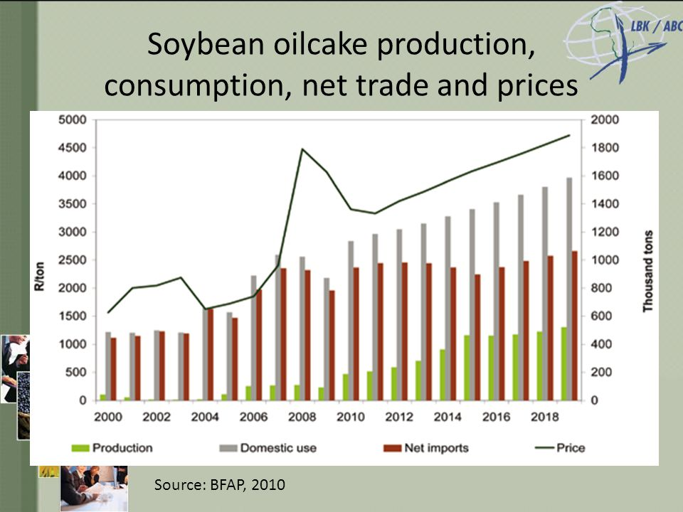Soybean oilcake production, consumption, net trade and prices Source: BFAP, 2010
