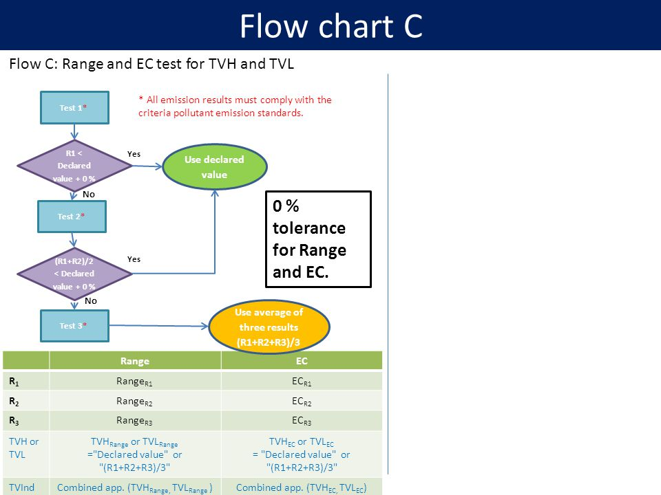 Flow chart C Flow C: Range and EC test for TVH and TVL Test 1* R1 < Declared value + 0 % Use declared value Yes Test 2* (R1+R2)/2 < Declared value + 0 % Test 3* RangeEC R1R1 Range R1 EC R1 R2R2 Range R2 EC R2 R3R3 Range R3 EC R3 TVH or TVL TVH Range or TVL Range = Declared value or (R1+R2+R3)/3 TVH EC or TVL EC = Declared value or (R1+R2+R3)/3 TVIndCombined app.