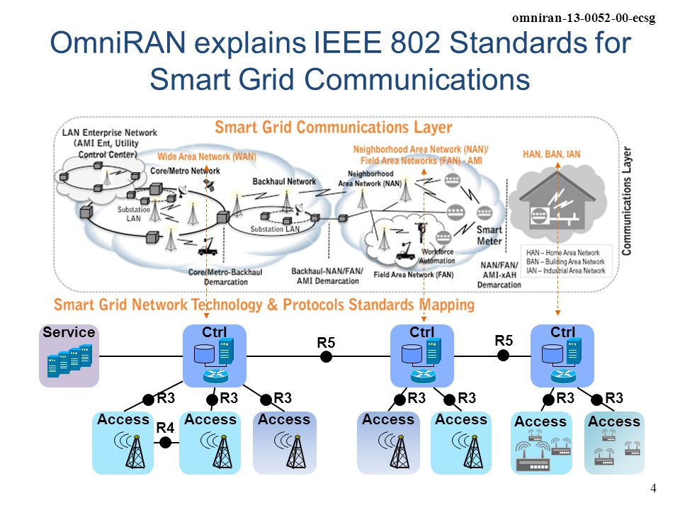 omniran-13-0052-00-ecsg 4 OmniRAN explains IEEE 802 Standards for Smart Grid Communications Access CtrlServiceCtrl Access R5 R4 R3