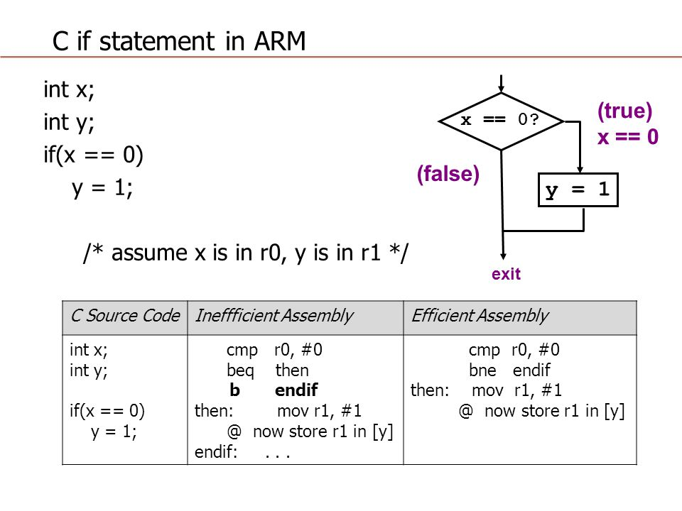 C if statement in ARM int x; int y; if(x == 0) y = 1; /* assume x is in r0, y is in r1 */ exit x == 0.