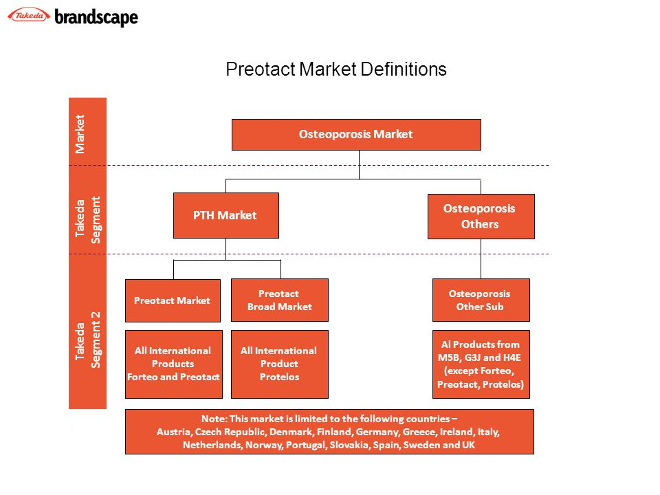 Osteoporosis Market Takeda Takeda Market Segment 2 Segment PTH Market Osteoporosis Others Preotact Market All International Products Forteo and Preotact All International Product Protelos Preotact Broad Market Osteoporosis Other Sub Al Products from M5B, G3J and H4E (except Forteo, Preotact, Protelos) Note: This market is limited to the following countries – Austria, Czech Republic, Denmark, Finland, Germany, Greece, Ireland, Italy, Netherlands, Norway, Portugal, Slovakia, Spain, Sweden and UK Preotact Market Definitions