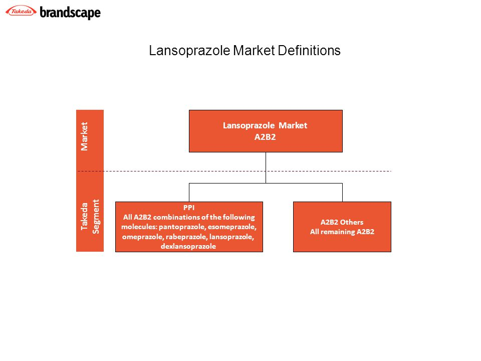 A2B2 Others All remaining A2B2 Lansoprazole Market A2B2 Takeda Market Segment PPI All A2B2 combinations of the following molecules: pantoprazole, esomeprazole, omeprazole, rabeprazole, lansoprazole, dexlansoprazole Lansoprazole Market Definitions