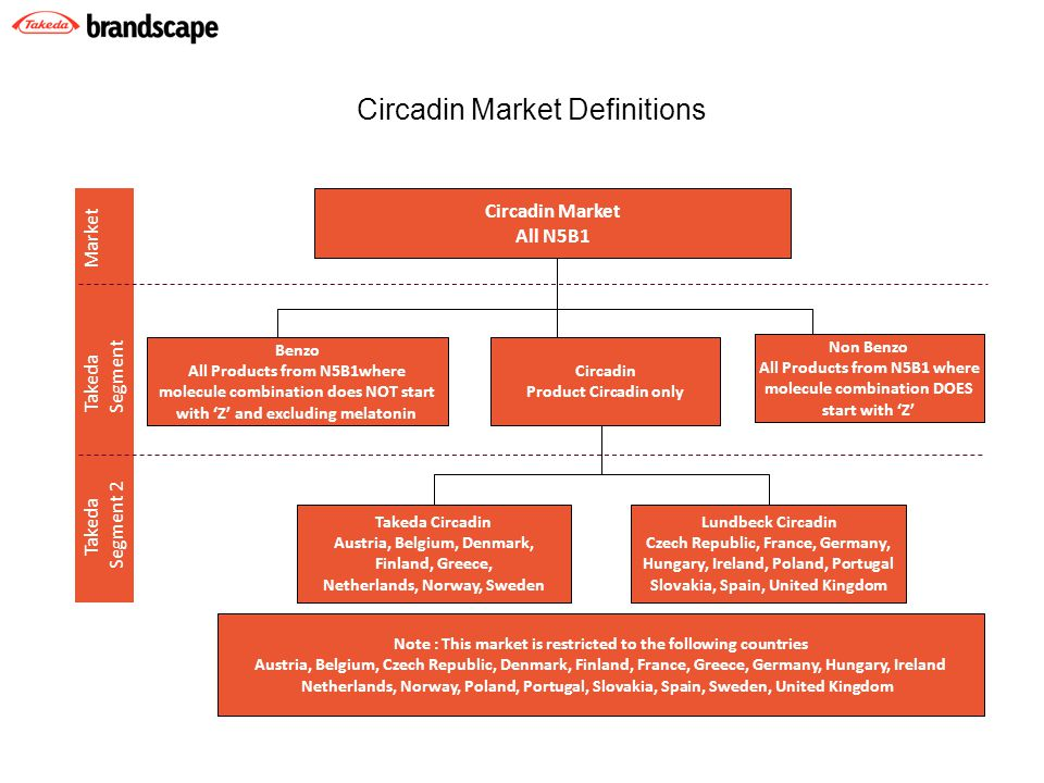 S Takeda Takeda Market Segment 2 Segment Circadin Market All N5B1 Benzo All Products from N5B1where molecule combination does NOT start with 'Z' and excluding melatonin Circadin Product Circadin only Takeda Circadin Austria, Belgium, Denmark, Finland, Greece, Netherlands, Norway, Sweden Note : This market is restricted to the following countries Austria, Belgium, Czech Republic, Denmark, Finland, France, Greece, Germany, Hungary, Ireland Netherlands, Norway, Poland, Portugal, Slovakia, Spain, Sweden, United Kingdom Non Benzo All Products from N5B1 where molecule combination DOES start with 'Z' Lundbeck Circadin Czech Republic, France, Germany, Hungary, Ireland, Poland, Portugal Slovakia, Spain, United Kingdom Circadin Market Definitions
