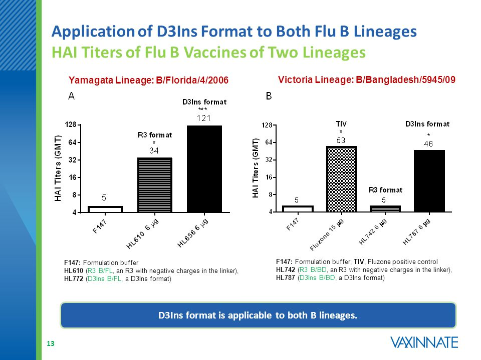 Application of D3Ins Format to Both Flu B Lineages HAI Titers of Flu B Vaccines of Two Lineages F147: Formulation buffer HL610 (R3 B/FL, an R3 with negative charges in the linker), HL772 (D3Ins B/FL, a D3Ins format) Yamagata Lineage: B/Florida/4/2006 Victoria Lineage: B/Bangladesh/5945/09 F147: Formulation buffer; TIV, Fluzone positive control HL742 (R3 B/BD, an R3 with negative charges in the linker), HL787 (D3Ins B/BD, a D3Ins format) D3Ins format is applicable to both B lineages.