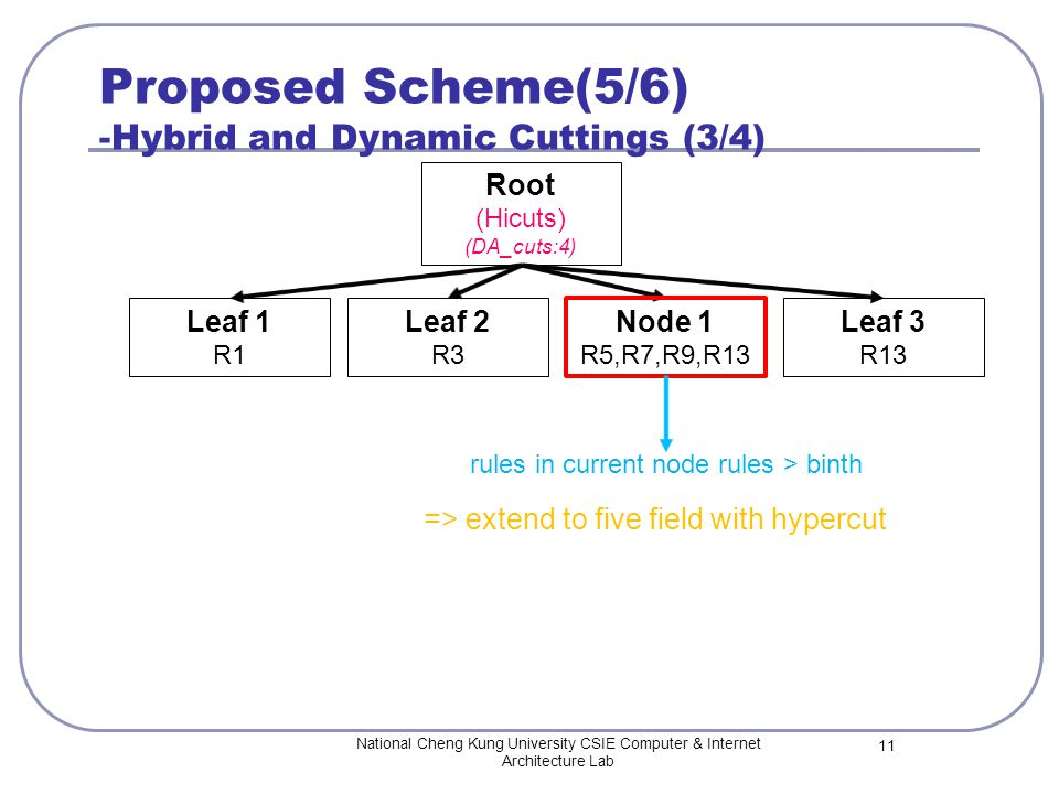 Proposed Scheme(5/6) -Hybrid and Dynamic Cuttings (3/4) National Cheng Kung University CSIE Computer & Internet Architecture Lab 11 Root (Hicuts) (DA_cuts:4) Leaf 1 R1 Leaf 2 R3 Node 1 R5,R7,R9,R13 Leaf 3 R13 rules in current node rules > binth => extend to five field with hypercut