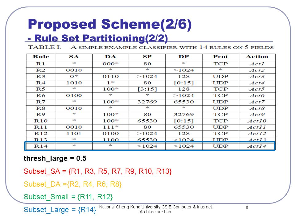 Proposed Scheme(2/6) - Rule Set Partitioning(2/2) National Cheng Kung University CSIE Computer & Internet Architecture Lab 8 thresh_large = 0.5 Subset_SA = {R1, R3, R5, R7, R9, R10, R13} Subset_DA ={R2, R4, R6, R8} Subset_Small = {R11, R12} Subset_Large = {R14}