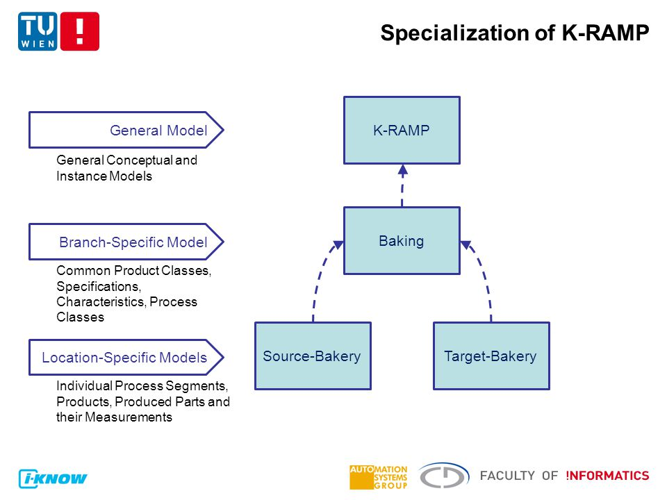 Specialization of K-RAMP K-RAMP Baking Source-BakeryTarget-Bakery General Model Branch-Specific Model Location-Specific Models General Conceptual and Instance Models Common Product Classes, Specifications, Characteristics, Process Classes Individual Process Segments, Products, Produced Parts and their Measurements