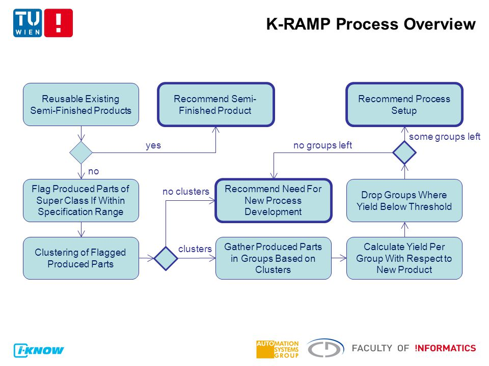 K-RAMP Process Overview Reusable Existing Semi-Finished Products Flag Produced Parts of Super Class If Within Specification Range Clustering of Flagged Produced Parts Calculate Yield Per Group With Respect to New Product Gather Produced Parts in Groups Based on Clusters Drop Groups Where Yield Below Threshold Recommend Process Setup Recommend Semi- Finished Product Recommend Need For New Process Development no clusters yes no clusters some groups left no groups left