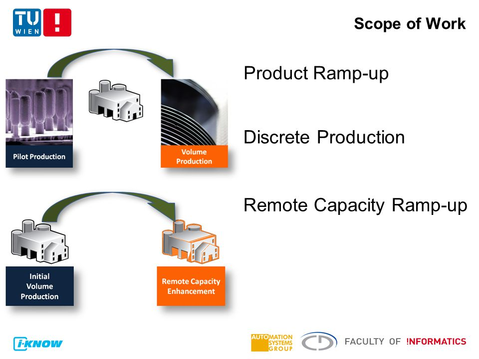 Scope of Work Product Ramp-up Remote Capacity Ramp-up Discrete Production