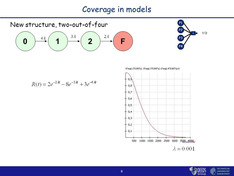 8 Coverage in models New structure, two-out-of-four 2F10 P1 P2 P3 = o/p P4