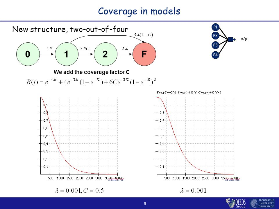 9 Coverage in models New structure, two-out-of-four P1 P2 P3 = o/p P4 2F10 We add the coverage factor C