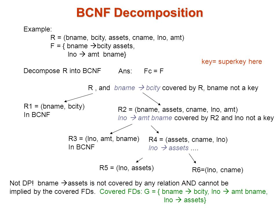 BCNF Decomposition Example: R = (bname, bcity, assets, cname, lno, amt) F = { bname  bcity assets, lno  amt bname} Decompose R into BCNF Ans: Fc = F R, and bname  bcity covered by R, bname not a key R1 = (bname, bcity) In BCNF R2 = (bname, assets, cname, lno, amt) lno  amt bname covered by R2 and lno not a key R3 = (lno, amt, bname) In BCNF R4 = (assets, cname, lno) lno  assets....