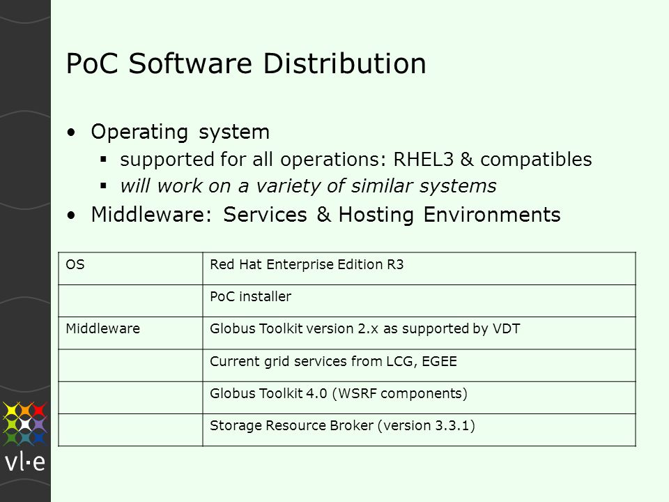 PoC Software Distribution OSRed Hat Enterprise Edition R3 PoC installer MiddlewareGlobus Toolkit version 2.x as supported by VDT Current grid services from LCG, EGEE Globus Toolkit 4.0 (WSRF components) Storage Resource Broker (version 3.3.1) Operating system  supported for all operations: RHEL3 & compatibles  will work on a variety of similar systems Middleware: Services & Hosting Environments