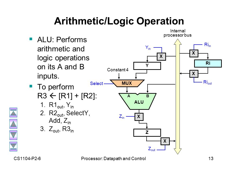 CS1104-P2-6Processor: Datapath and Control13 Arithmetic/Logic Operation  ALU: Performs arithmetic and logic operations on its A and B inputs.