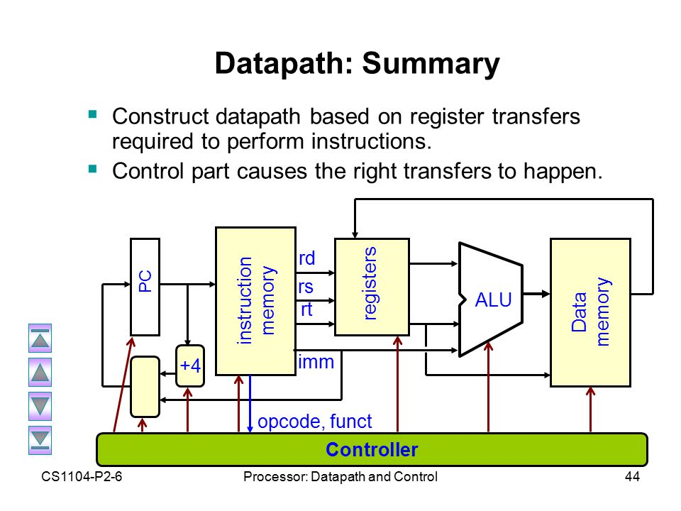 CS1104-P2-6Processor: Datapath and Control44 Datapath: Summary  Construct datapath based on register transfers required to perform instructions.