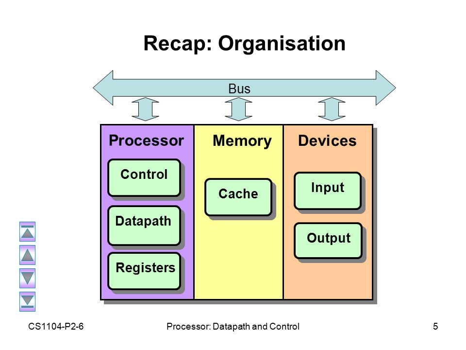 CS1104-P2-6Processor: Datapath and Control5 Recap: Organisation Processor Control Datapath MemoryDevices Input Output Cache Registers Bus