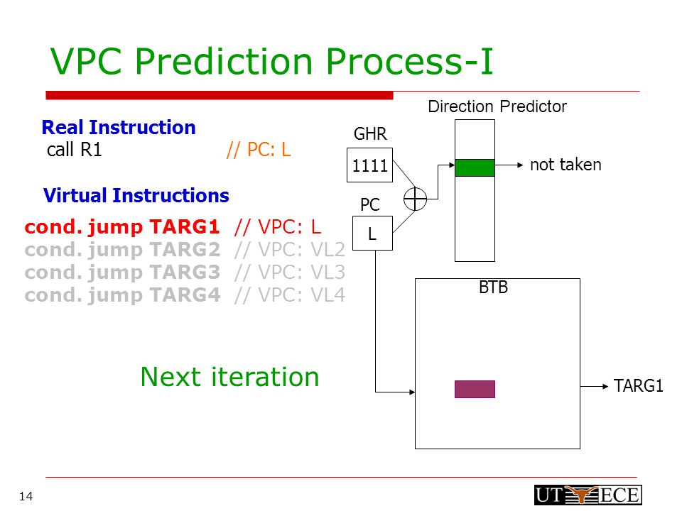 14 VPC Prediction Process-I 1111 L PC GHR Direction Predictor BTB not taken TARG1 cond.