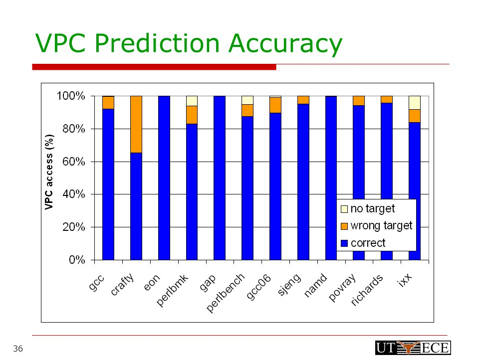 36 VPC Prediction Accuracy
