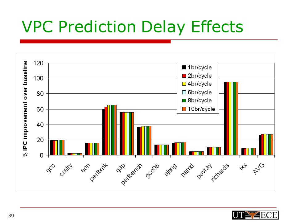 39 VPC Prediction Delay Effects