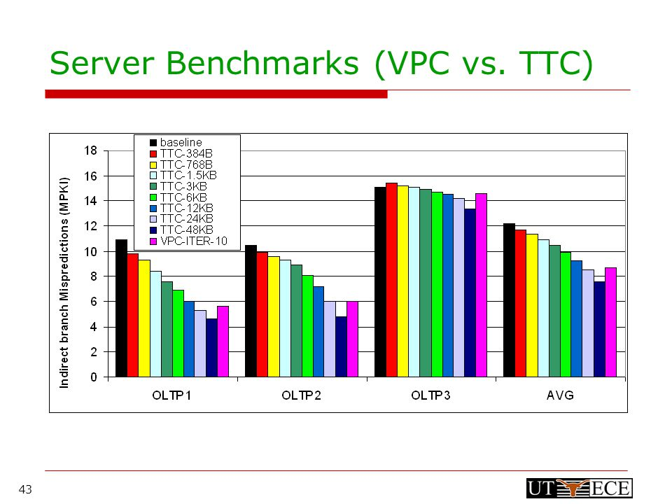 43 Server Benchmarks (VPC vs. TTC)